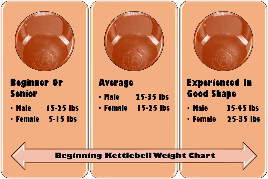 kettlebell weight chart
